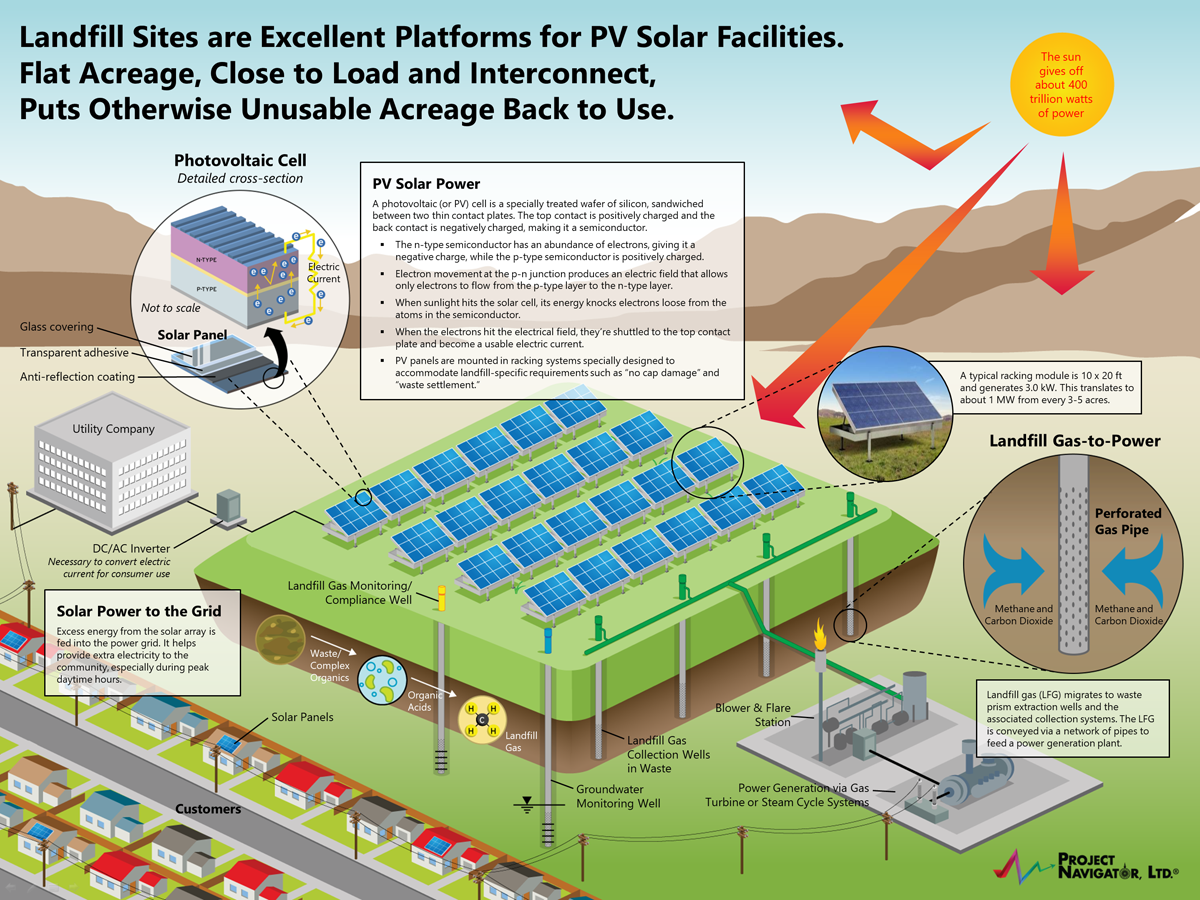 pnl has specialized in one particular approach   namely the permitting,  design and development of photovoltaic (pv) solar power installations on  the